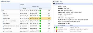 PerformancePoint rezultati i povezani izveštaj sa podacima o KPI
