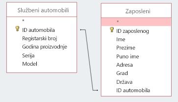 Isečak ekrana koji prikazuje dve tabele koje dele ID