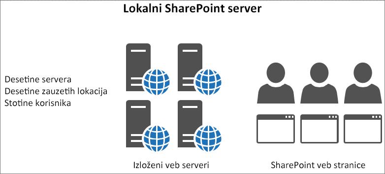 Prikazuje saobraćaj i opterećenje lokalnih izloženih veb servera