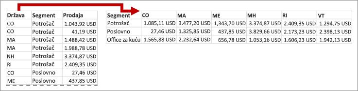 """Izvedeni grafikon prenosi vrednosti """"Država"""" u zaglavlja kolona"""