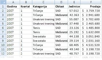 Podaci korišćeni u izveštaju izvedene tabele
