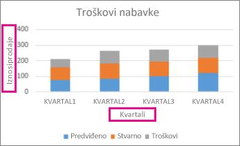 Naslagani stubičasti grafikon sa nazivima osa
