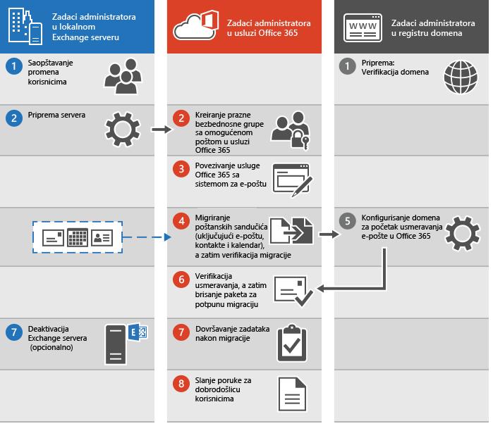Postupak za obavljanje potpune migracije e-pošte u Office 365