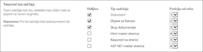 Novi dokument promenite redosled ili skrivanje opcije ekrana