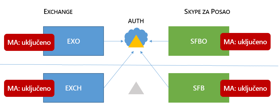 Mešovita 6 Skype za posao HMA topologije ima MA na sve četiri moguće lokacijama.