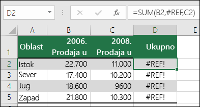 Primer greške #REF! izazvane brisanjem kolone.