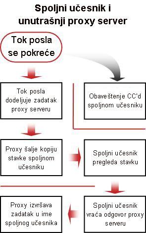Dijagram toka procesa za uključivanje spoljnih učesnika