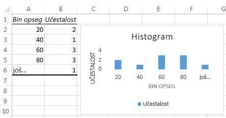 Histogram tabela podataka i grafikon