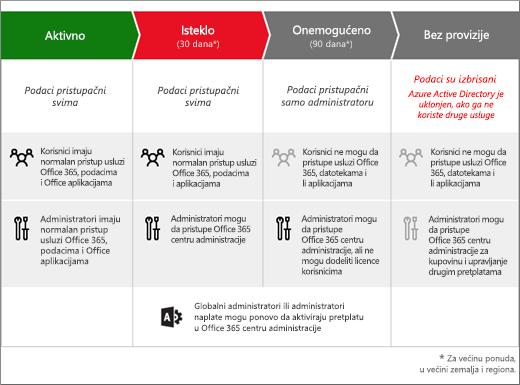 """Slika koja prikazuje 3 faze kroz koje pretplata na Office 365 za preduzeća prolazi nakon isteka: """"Isteklo"""", """"Onemogućeno"""" i """"Obustavljeno""""."""