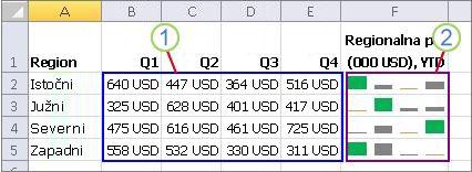 Grupa mini-grafikona i njihovi podaci