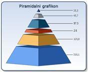 Piramidalni grafikon