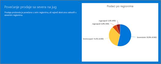 Primer Veb segment teksta i Veb segment brzo grafikona u odeljku pozadine