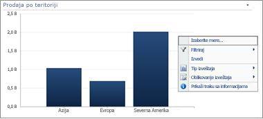 Meni koji se dobija klikom na desnim taster miša u PerformancePoint trakastom grafikonu