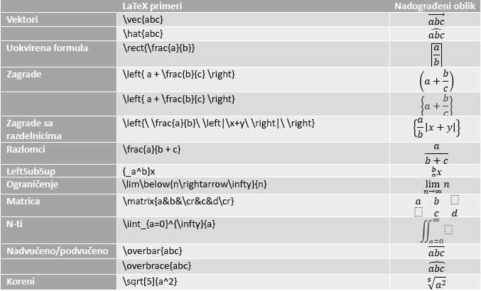 Tabela koja prikazuje primere LaTeX jednačina