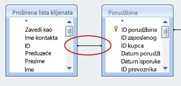 Linija za spajanje u prikazu dizajna upita