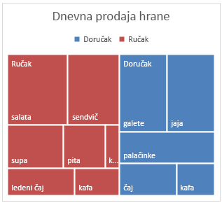 Primer grafikona sa grupisanim pravougaonicima u sistemu Office 2016 za Windows