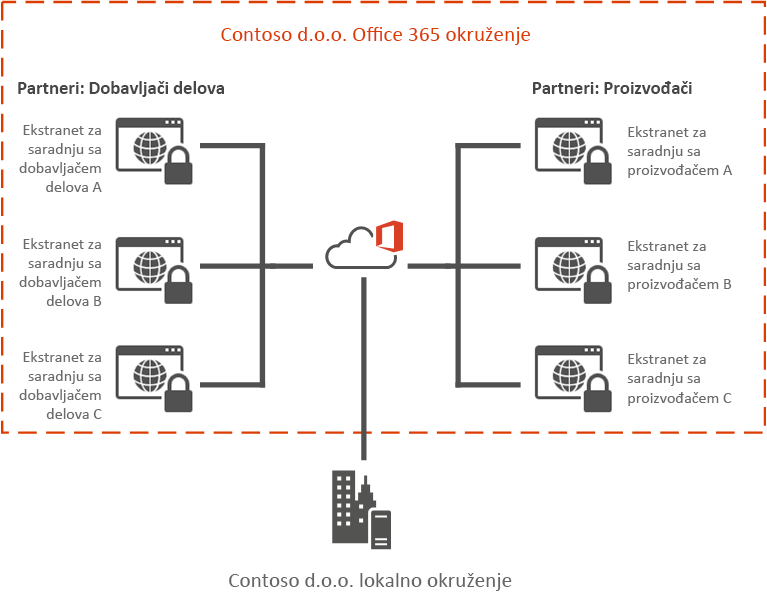 Primer Office 365 ekstraneta