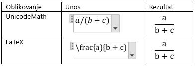Kreiranje razlomaka u linearnom