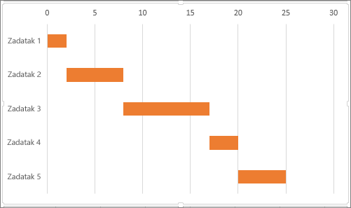 Uzorak simuliranog Gantovog grafikona