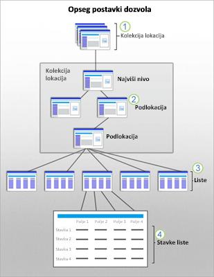 Grafika koja prikazuje opsege SharePoint bezbednosti za lokaciju, podlokaciju, listu i stavku.