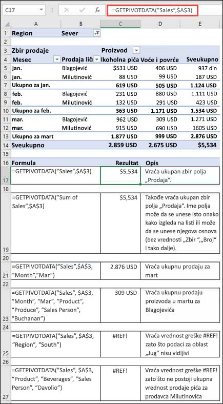 Primer izvedene tabele koja se koristi za ponovno korišćenje podataka iz funkcije GETPIVOTDATA.