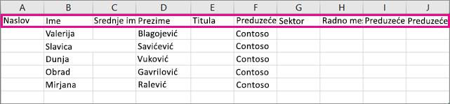 Evo kako izgleda uzorak .csv datoteke u programu Excel.