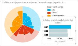 Power View – kružni grafikon prodaje po kontinentima sa izabranim podacima iz 2007. godine