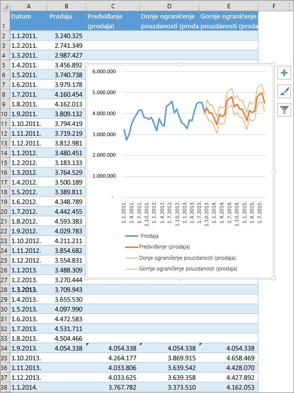 Deo unakrsne tabele koji prikazuje tabelu predviđenih brojeva i grafikone predviđanja