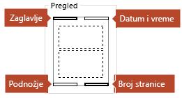 Slika za pregled prikazuje koje će se stavke pojaviti na odštampanim stranicama sa beleškama.