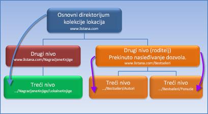 Dijagram koji prikazuje kolekciju lokacija u kojoj je nasleđivanje dozvola prekinuto.