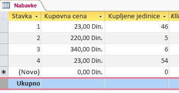 Red sa zbirovima na listu s podacima