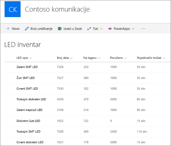 Prikaz liste u sistemu SharePoint