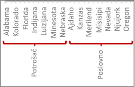 Hijerarhija podataka sa podeljcima