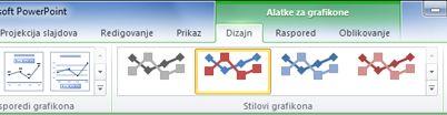 """Kontekstualna kartica """"Alatke za grafikone"""" prikazuje se samo ako ste izabrali grafikon."""