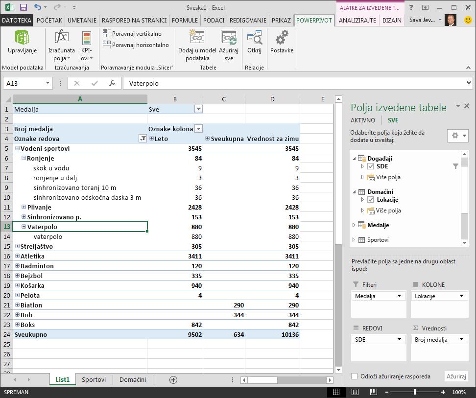 istraživanje hijerarhije u izvedenoj tabeli