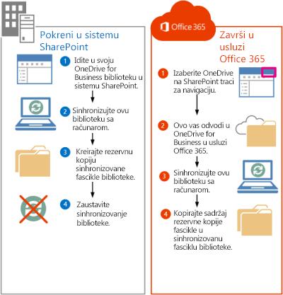 Koraci za premeštanje SharePoint 2013 datoteka u Office 365