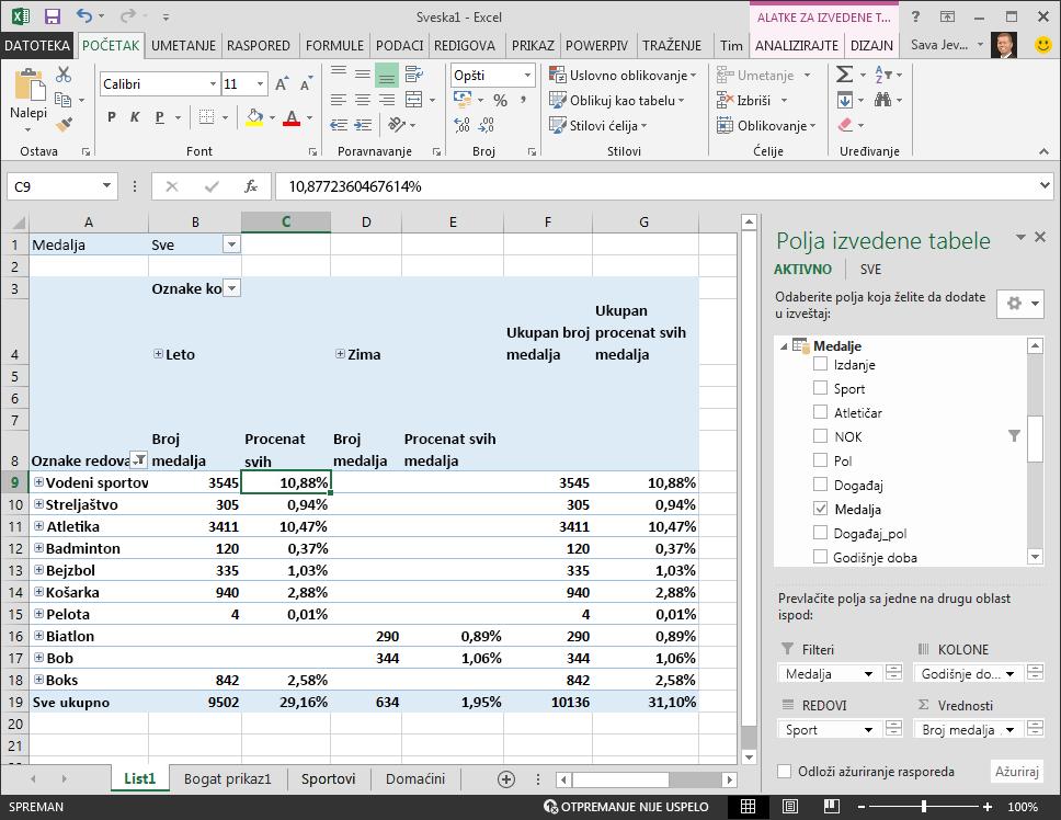 Izvedena tabela prikazuje procentualne podatke