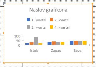 Uzorak grafikona
