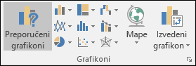 Grupa trake Excel grafikona