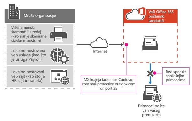 Pokazuje kako multifunkcionalnog štampača koristi vaš Office 365 MX krajnje tačke da biste poslali e-pošte direktno primaoce u vašoj organizaciji samo.