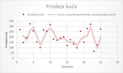 XY grafikon sa pokretnom prosečnom linijom trenda