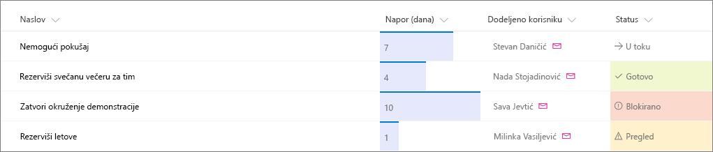 Primer SharePoint liste sa primenjenim oblikovanjem kolona