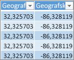 Podaci o geografskoj širini i dužini
