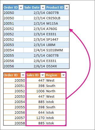 Objedinjavanje dve kolone sa drugom tabelom