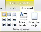 Karticu raspored alatki za tabele