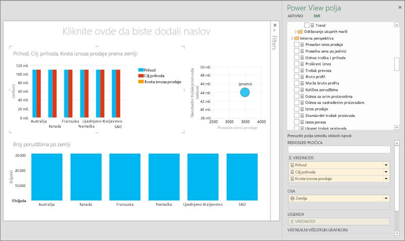 Power View izveštaj sa OLAP podacima