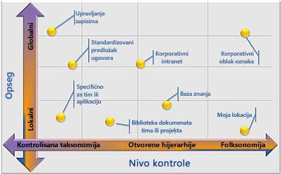 Fleksibilne konfiguracije kontrolisanih metapodataka