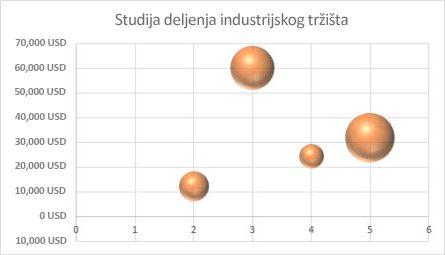 Grafikon sa mehurićima