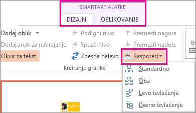 Opcije rasporeda za SmartArt organizacioni grafikon