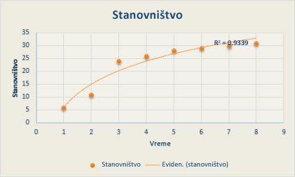 XY grafikon sa logaritamskom linijom trenda